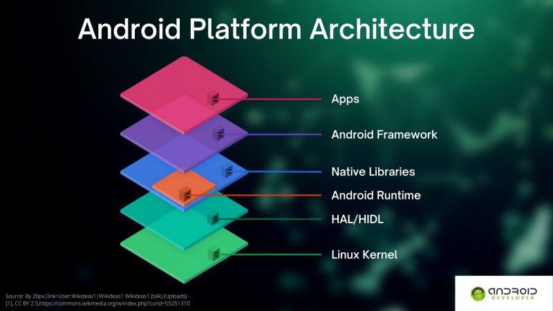 Android Platform Architecture